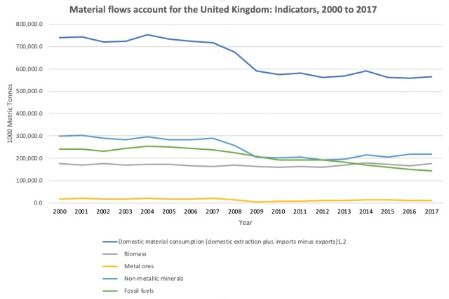 UK Material Account Flows 2000-2017