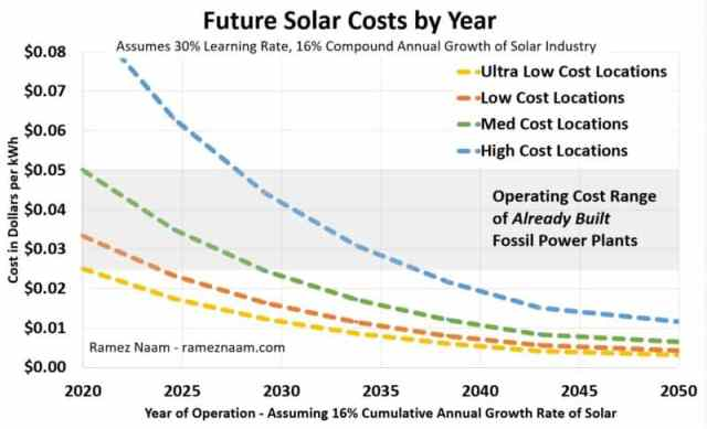 Future-Solar-Cost-Projections-by-Year-to-2050-Naam-2020-1-800x487