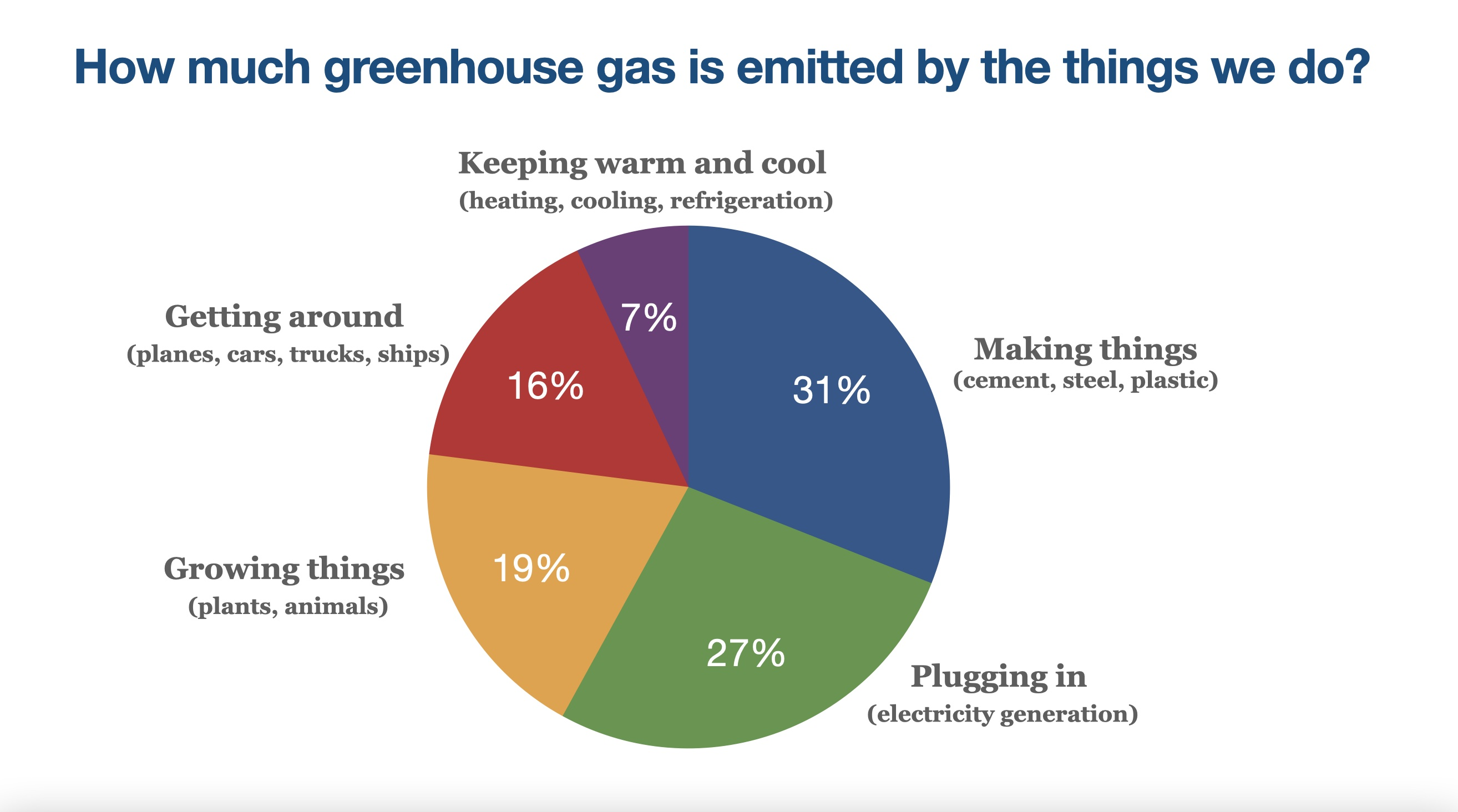 Pie chart showing how much greenhouse gas is emitted by the things we do