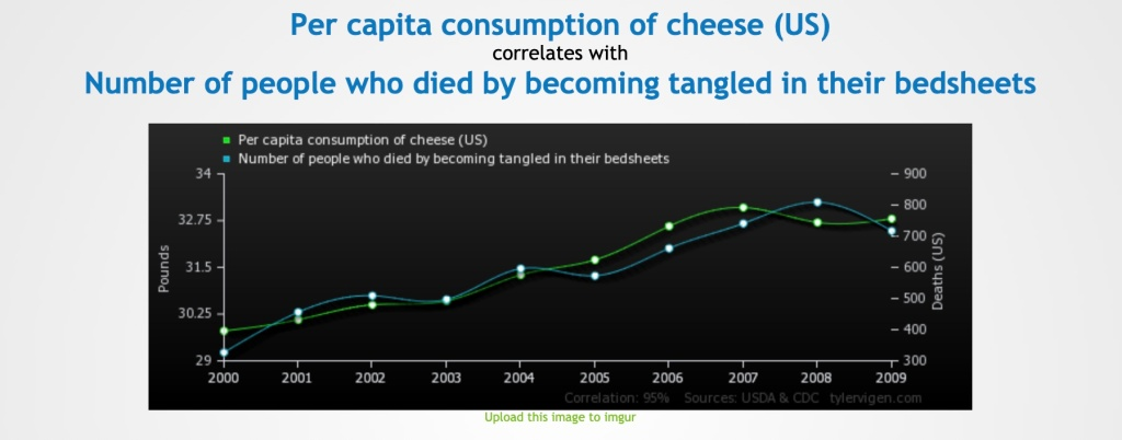 Example of a spurious correlation between the per capita consumption of cheese in the US and the number of people who died by becoming tangled n their bedsheets.